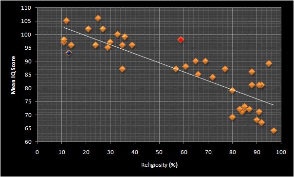 IQ religiosity