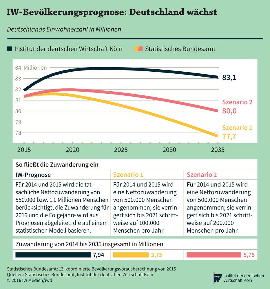 Wohndesign Deutschland Die Klassiker: 7,94 Millionen Zuwanderer Bis 2035