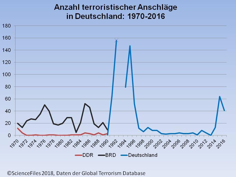 Wie Viele Tote In Deutschland