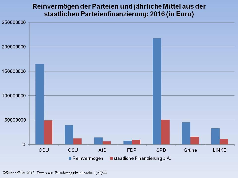 Bundestagsparteien horten mehr als eine halbe Milliarde Euro ...