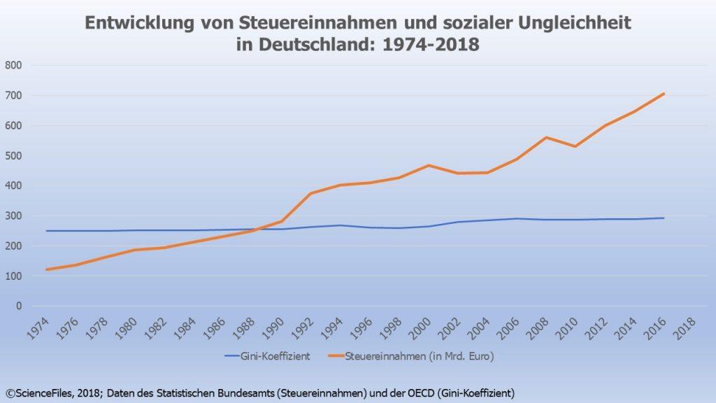 Die Umverteilungslüge des deutschen Raubtier-Sozialismus – ScienceFiles