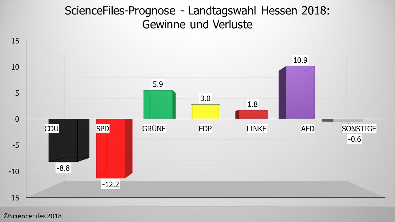 Prognose Hessen